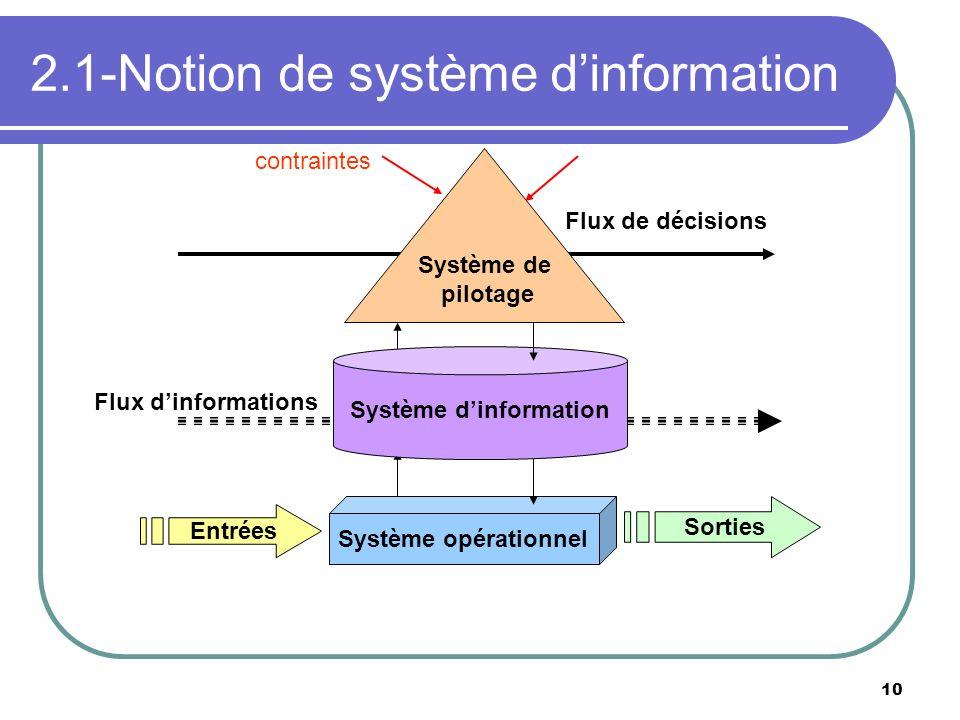 2.1-Notion de système d'information