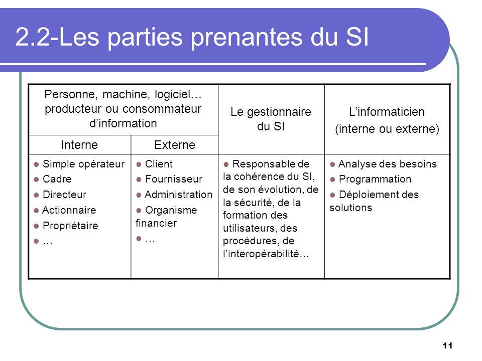 2.2-Les parties prenantes du SI