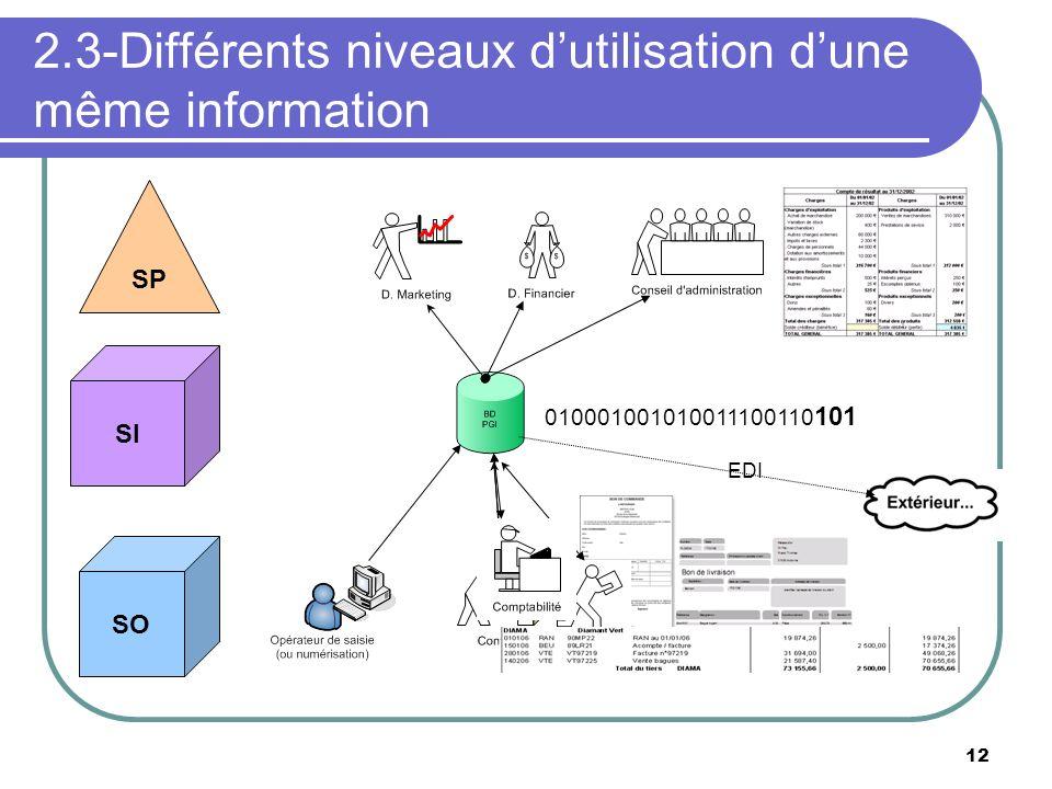 2.3-Différents niveaux d'utilisation d'une même information