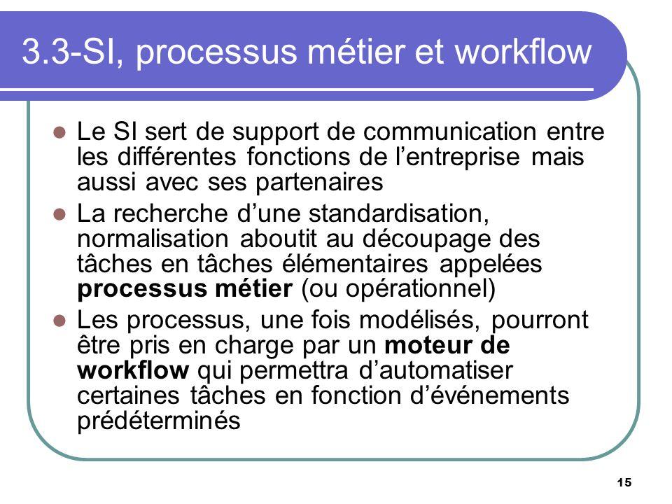 3.3-SI, processus métier et workflow