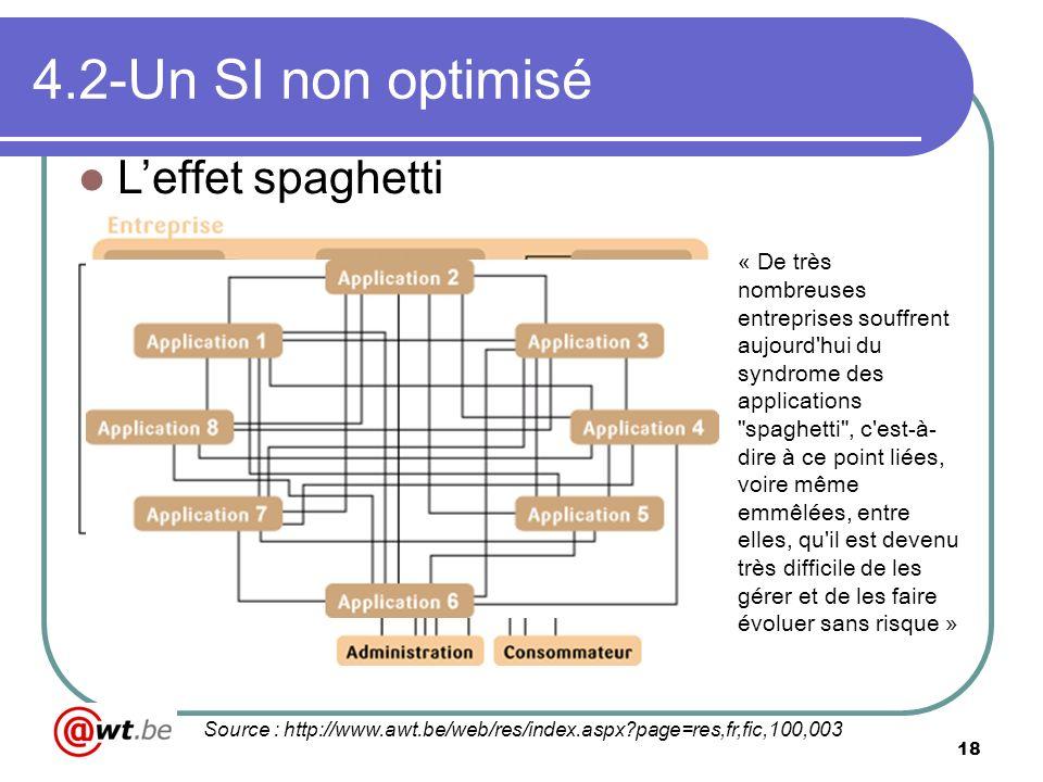 4.2-Un SI non optimisé L'effet spaghetti