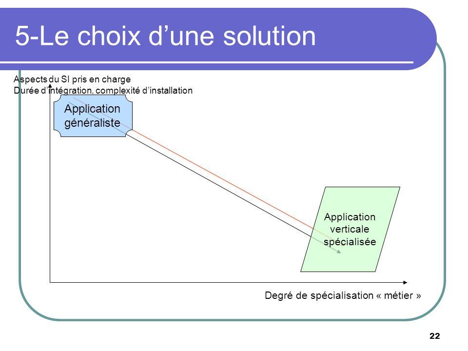 5-Le choix d'une solution