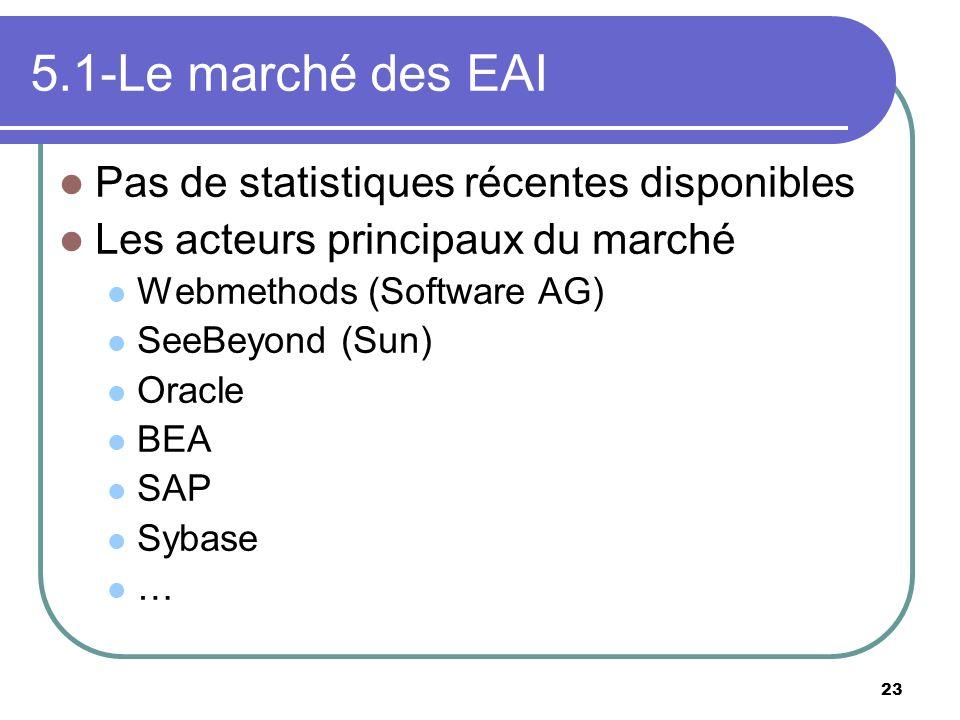 5.1-Le marché des EAI Pas de statistiques récentes disponibles