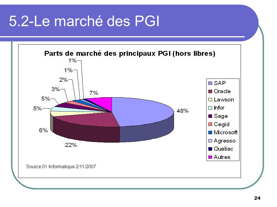 5.2-Le marché des PGI Source 01 Informatique 2/11/2007. Libres (application ouverte, parfois gratuite, services.