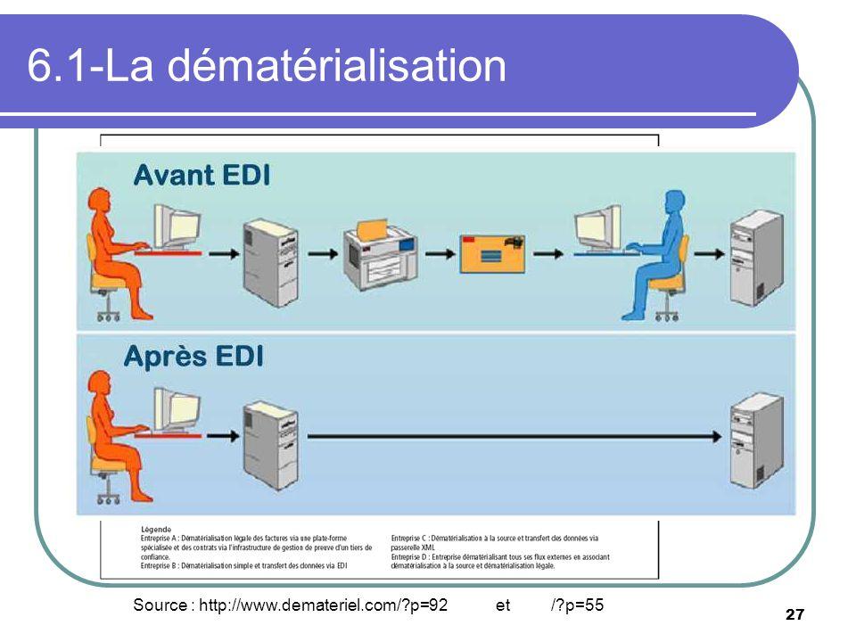 6.1-La dématérialisation