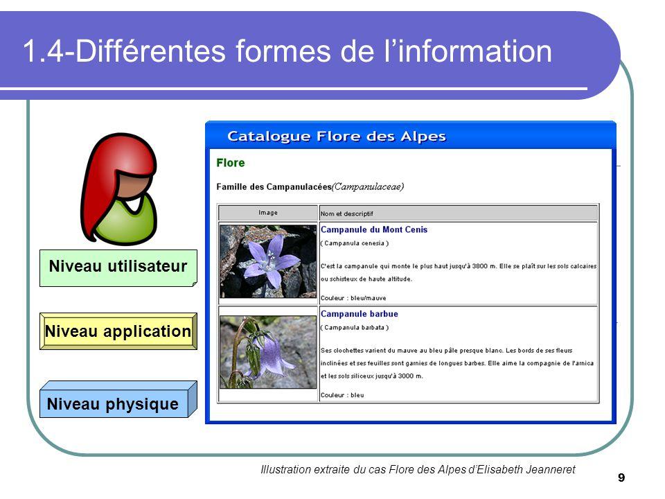 1.4-Différentes formes de l'information