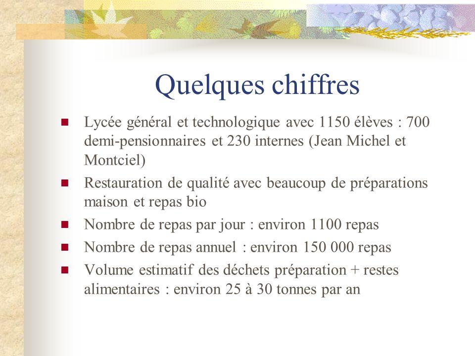 Quelques chiffres Lycée général et technologique avec 1150 élèves : 700 demi-pensionnaires et 230 internes (Jean Michel et Montciel)