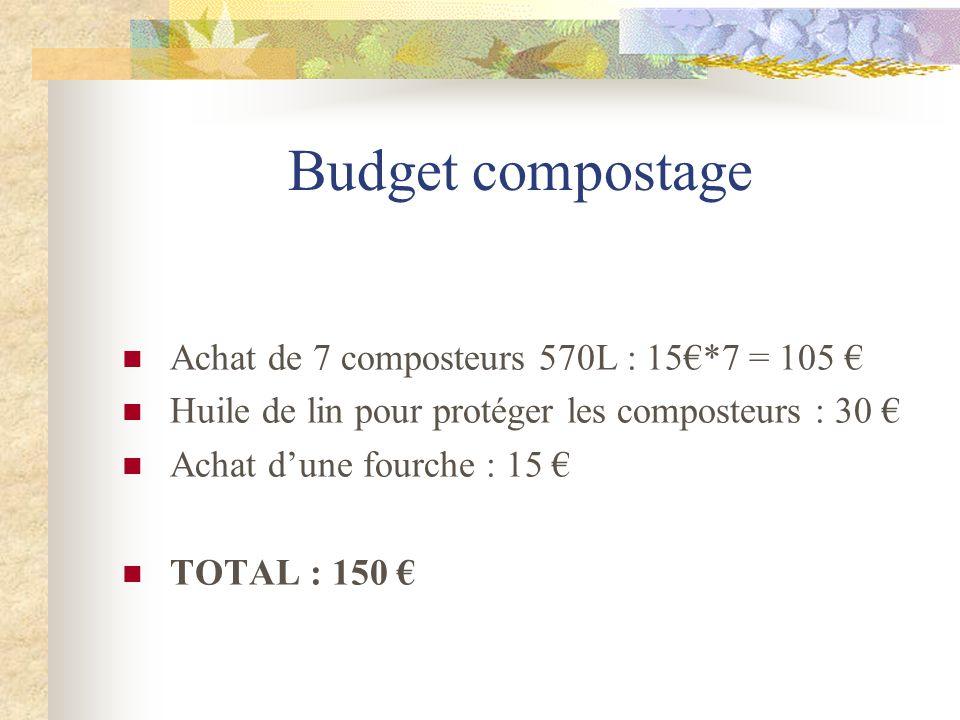 Budget compostage Achat de 7 composteurs 570L : 15€*7 = 105 €