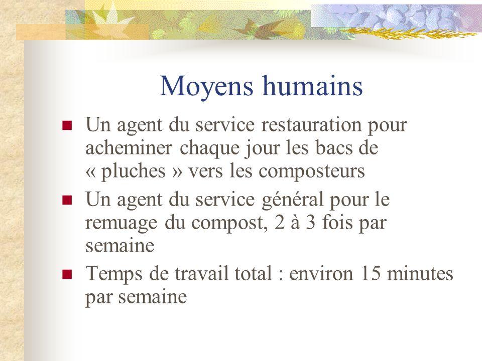 Moyens humains Un agent du service restauration pour acheminer chaque jour les bacs de « pluches » vers les composteurs.