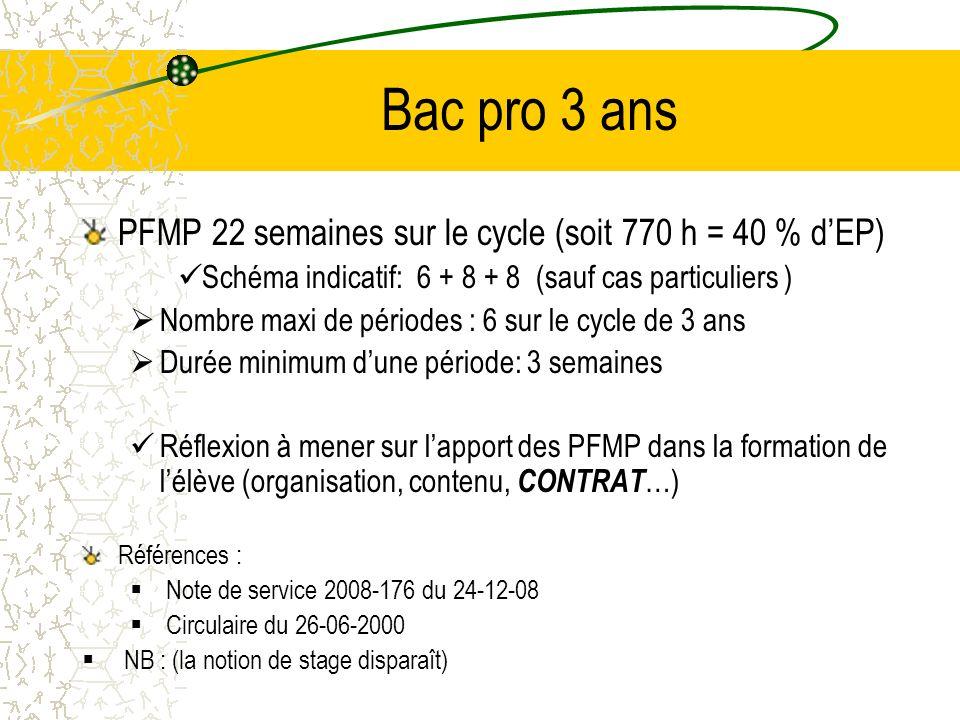 Bac pro 3 ans PFMP 22 semaines sur le cycle (soit 770 h = 40 % d'EP)