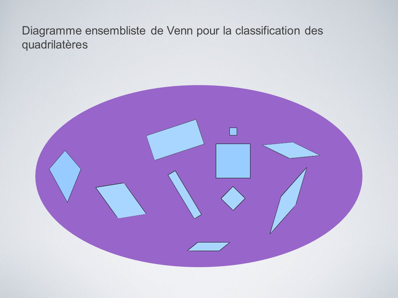 Diagramme ensembliste de Venn pour la classification des quadrilatères