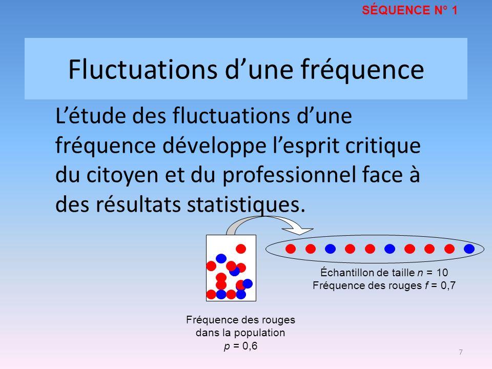 Fluctuations d'une fréquence