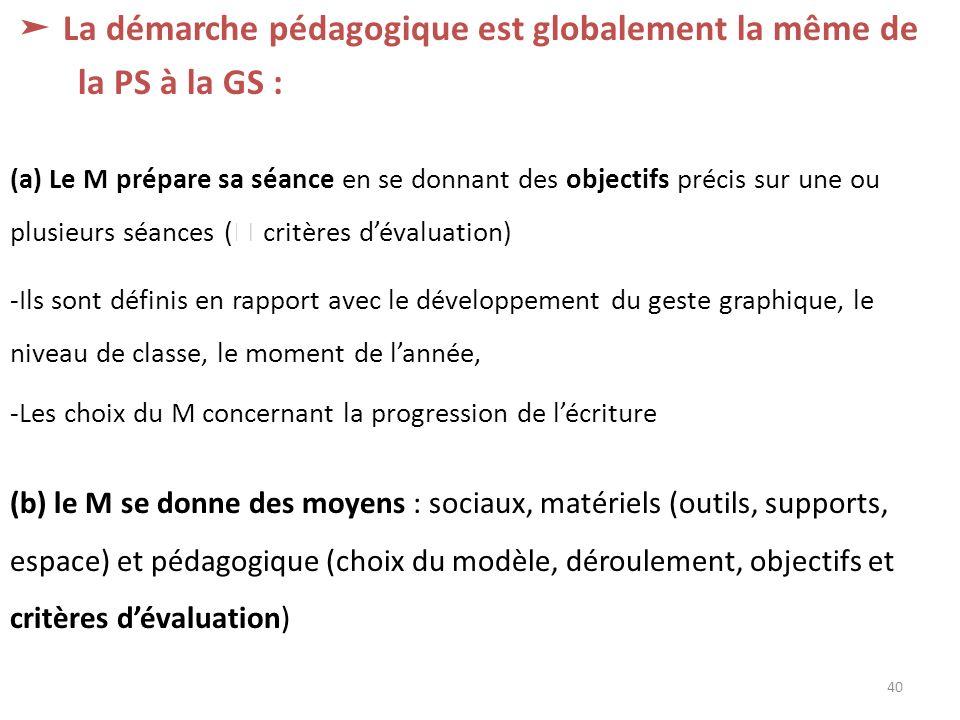 ➤ La démarche pédagogique est globalement la même de la PS à la GS :