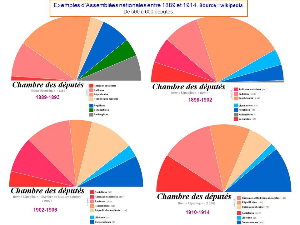 Exemples d'Assemblées nationales entre 1889 et 1914. Source : wikipedia. De 500 à 600 députés.