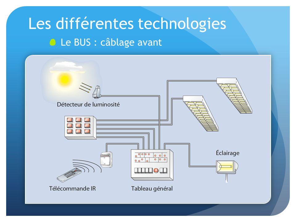 Les différentes technologies