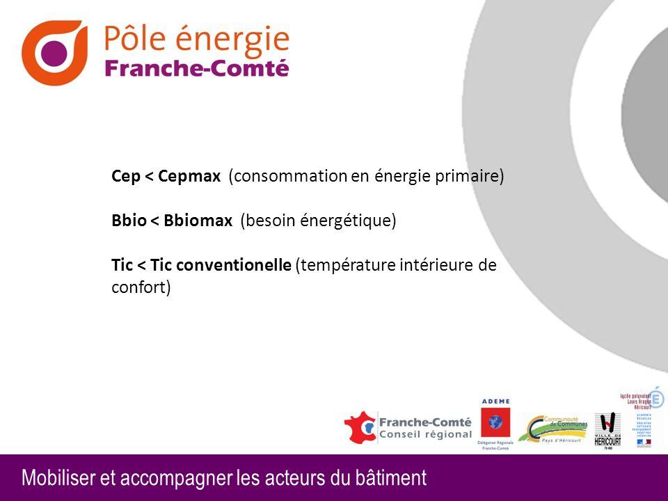 Cep < Cepmax (consommation en énergie primaire)