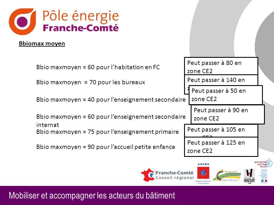 Bbiomax moyen Peut passer à 80 en zone CE2. Bbio maxmoyen = 60 pour l'habitation en FC. Peut passer à 140 en zone CE2.