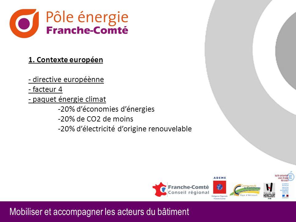1. Contexte européen - directive européènne - facteur 4 - paquet énergie climat -20% d'économies d'énergies -20% de CO2 de moins -20% d'électricité d'origine renouvelable