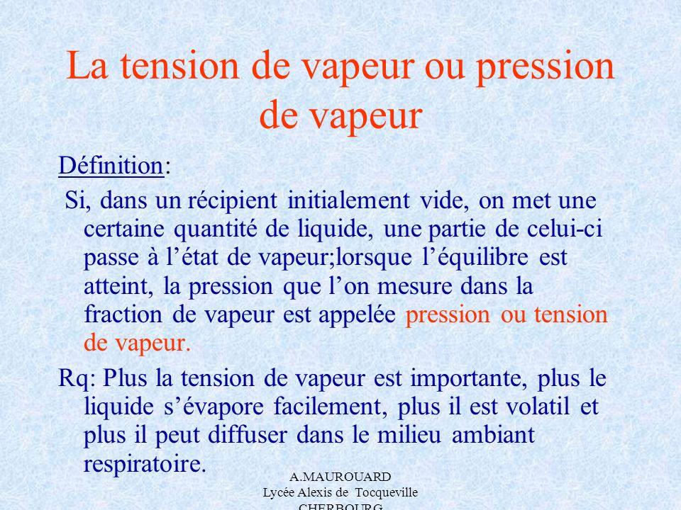 La tension de vapeur ou pression de vapeur