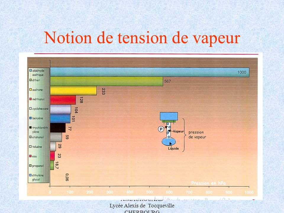 Notion de tension de vapeur