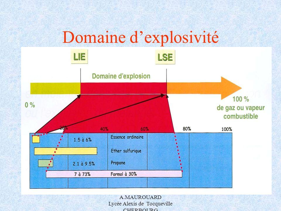 Domaine d'explosivité