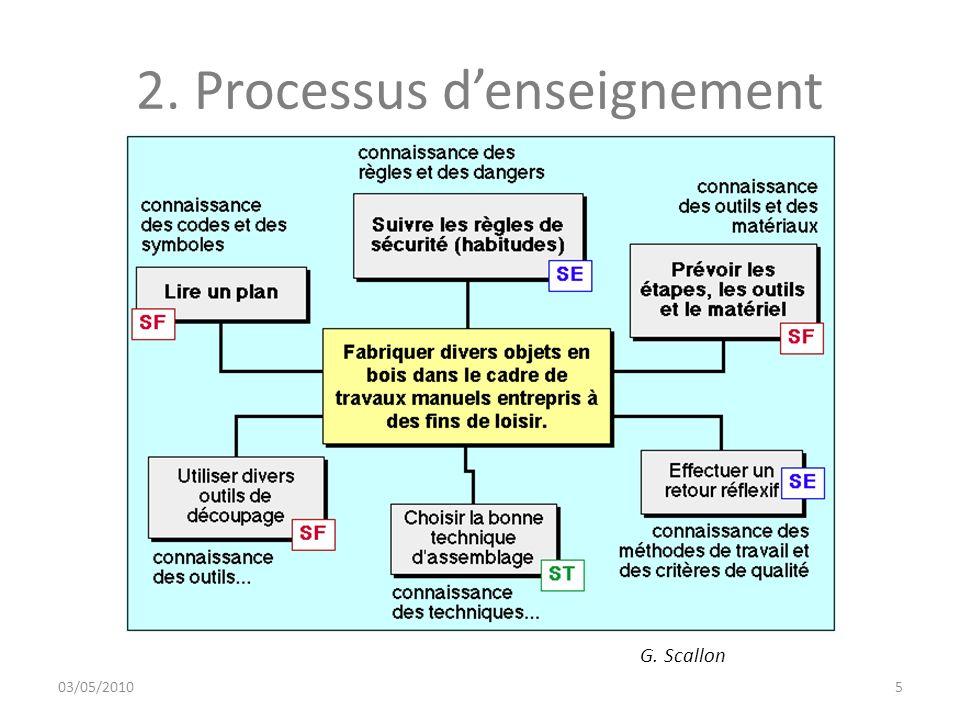 2. Processus d'enseignement