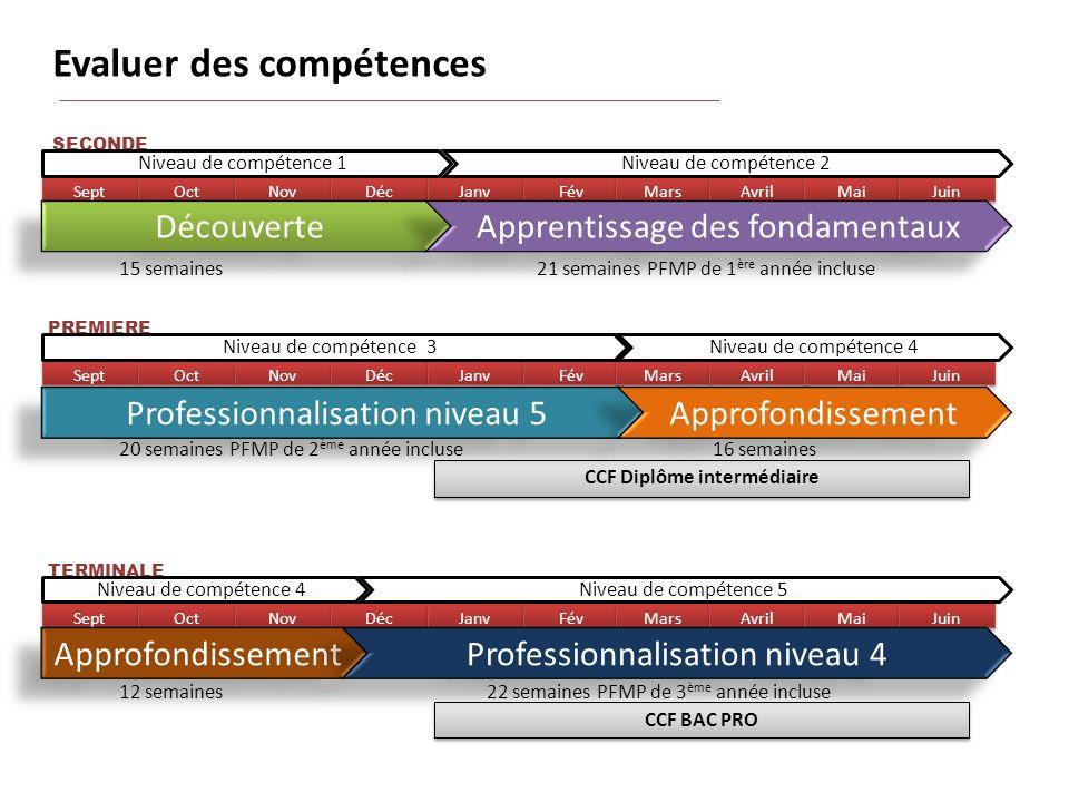 CCF Diplôme intermédiaire