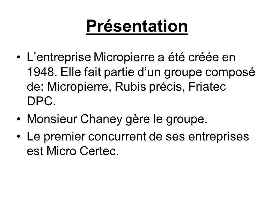 PrésentationL'entreprise Micropierre a été créée en 1948. Elle fait partie d'un groupe composé de: Micropierre, Rubis précis, Friatec DPC.