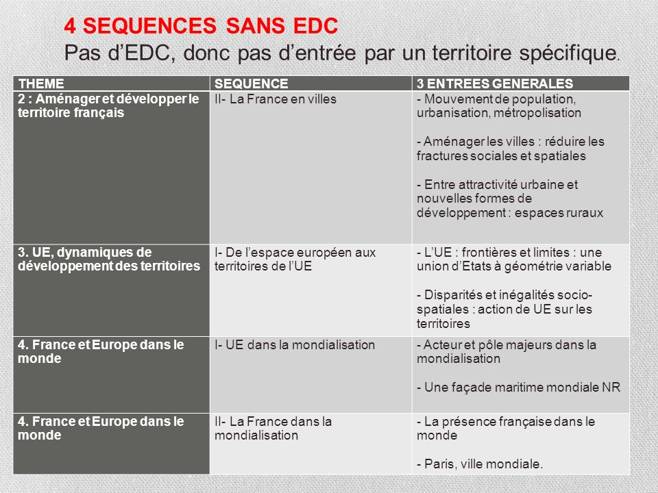 Pas d'EDC, donc pas d'entrée par un territoire spécifique.