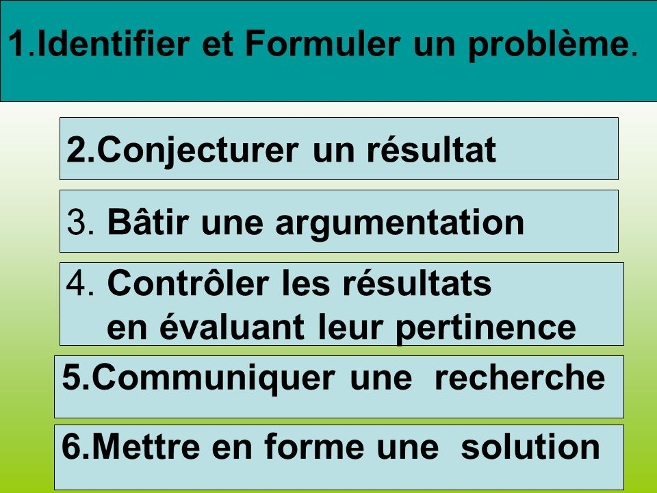 1.Identifier et Formuler un problème.