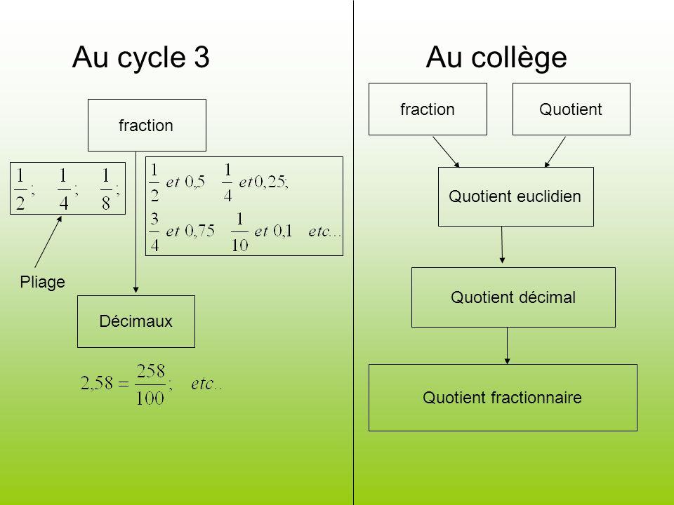 Quotient fractionnaire