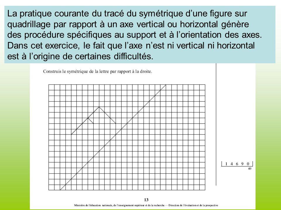 La pratique courante du tracé du symétrique d'une figure sur