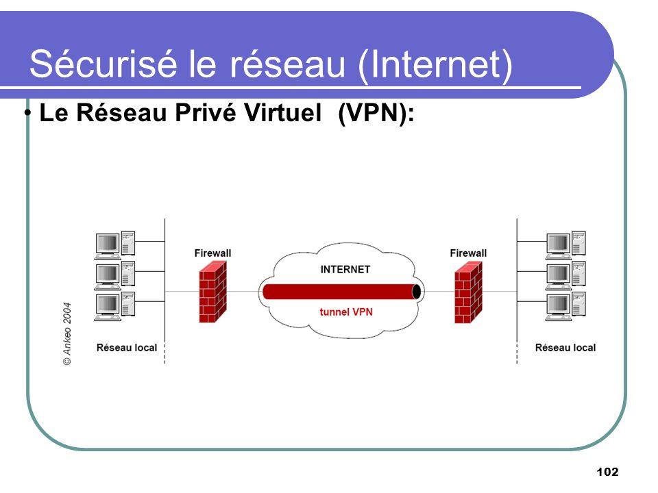 Sécurisé le réseau (Internet)