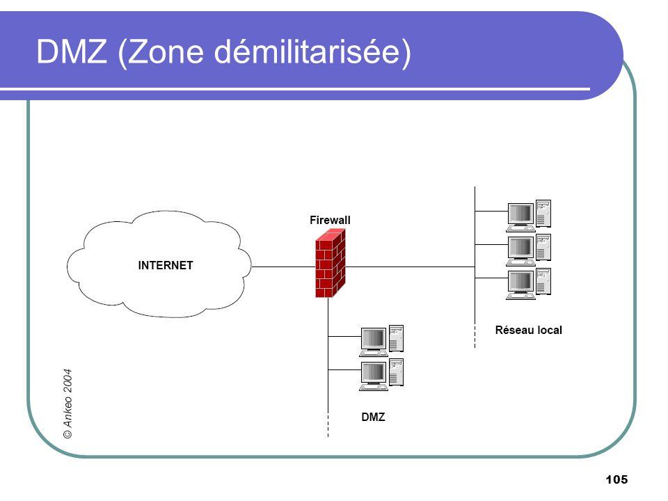 DMZ (Zone démilitarisée)