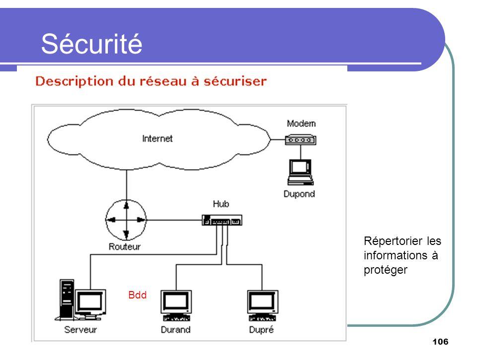 Sécurité Répertorier les informations à protéger Bdd