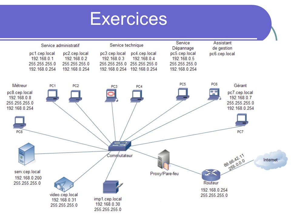 Exercices 109