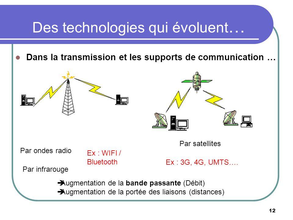 Des technologies qui évoluent…