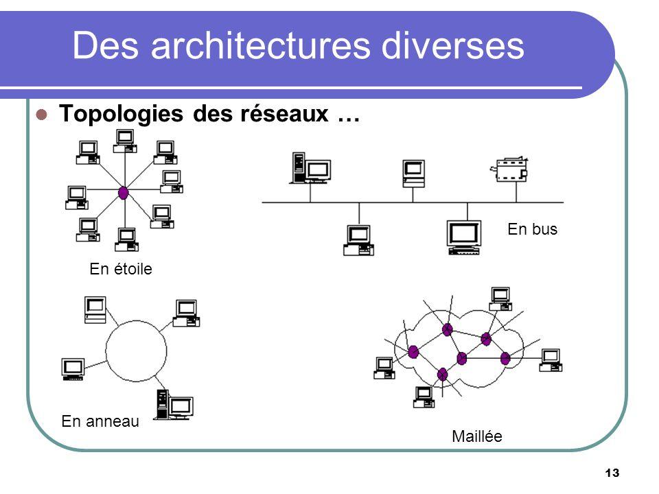Des architectures diverses
