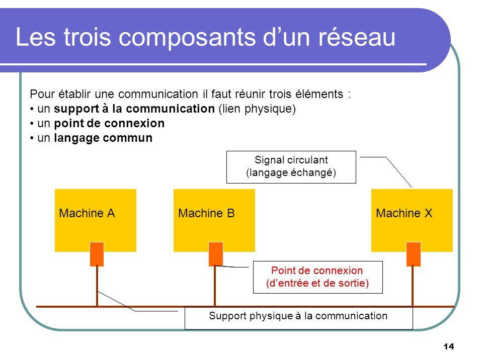Les trois composants d'un réseau