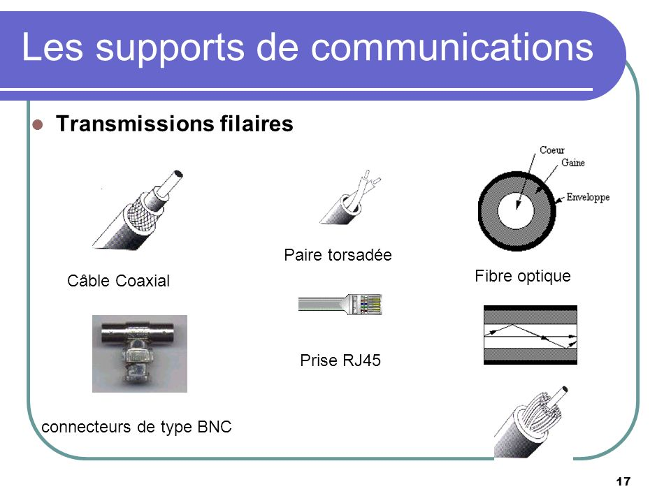 Les supports de communications