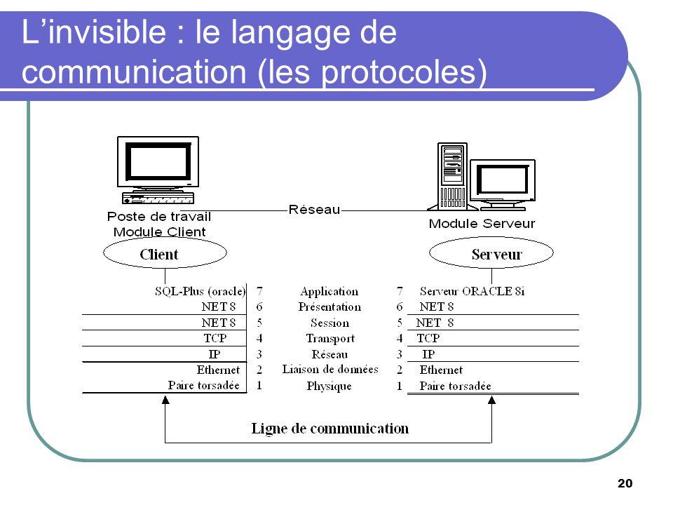 L'invisible : le langage de communication (les protocoles)