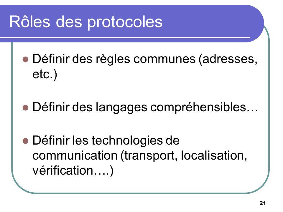 Rôles des protocoles Définir des règles communes (adresses, etc.)