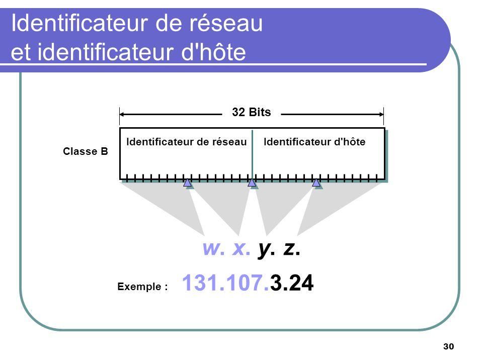 Identificateur de réseau et identificateur d hôte