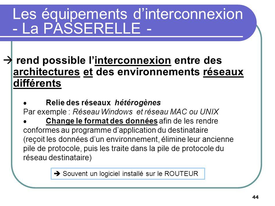 Les équipements d'interconnexion - La PASSERELLE -