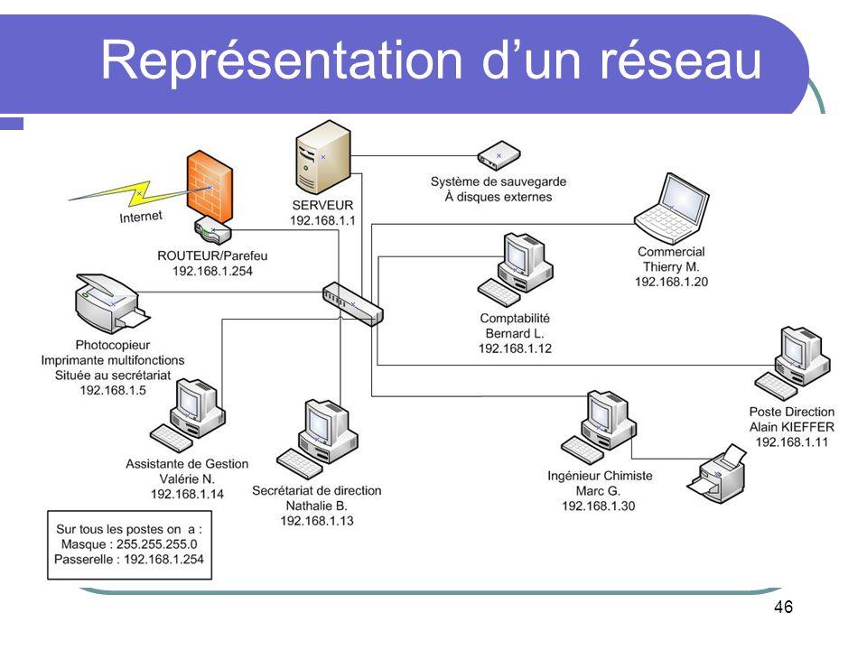 Représentation d'un réseau