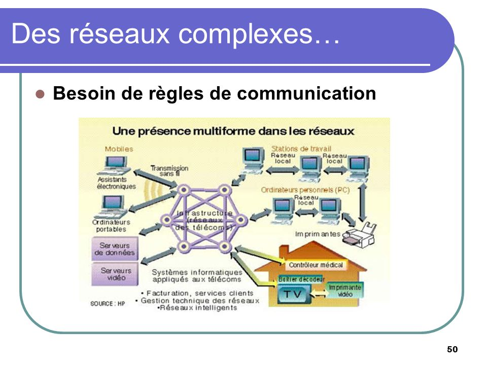 Des réseaux complexes…