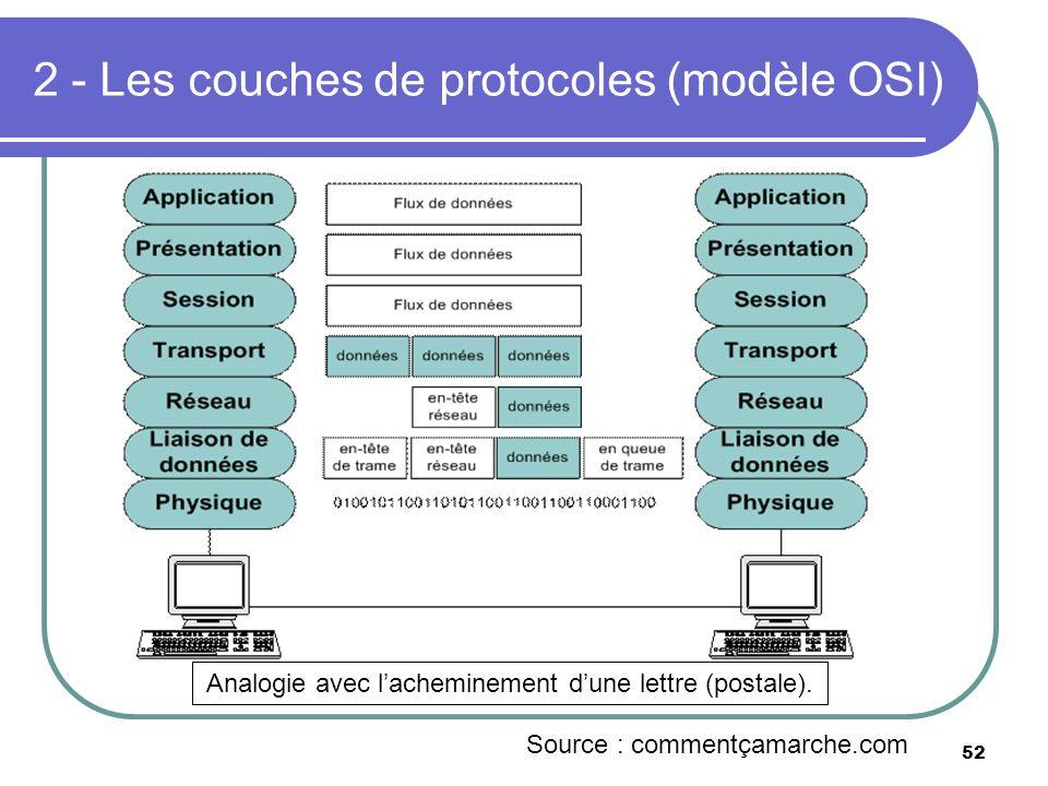 2 - Les couches de protocoles (modèle OSI)
