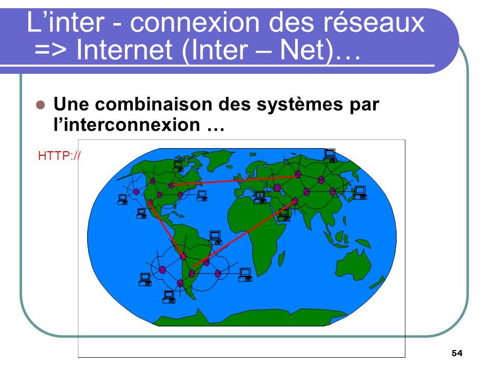 L'inter - connexion des réseaux => Internet (Inter – Net)…