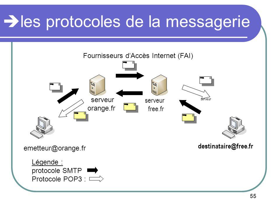 les protocoles de la messagerie