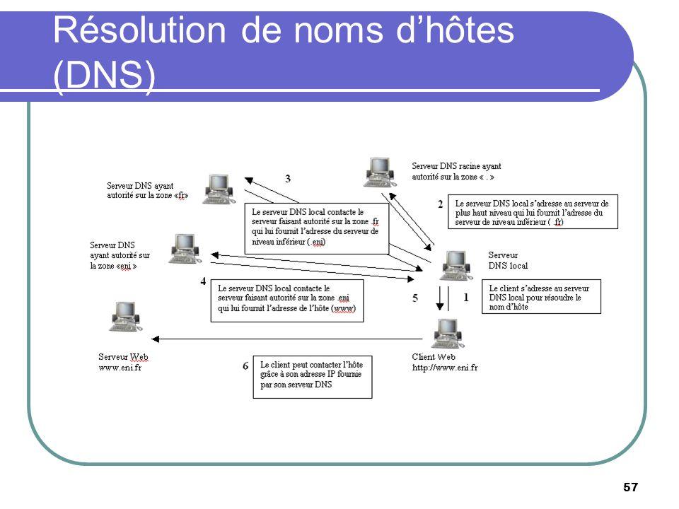 Résolution de noms d'hôtes (DNS)
